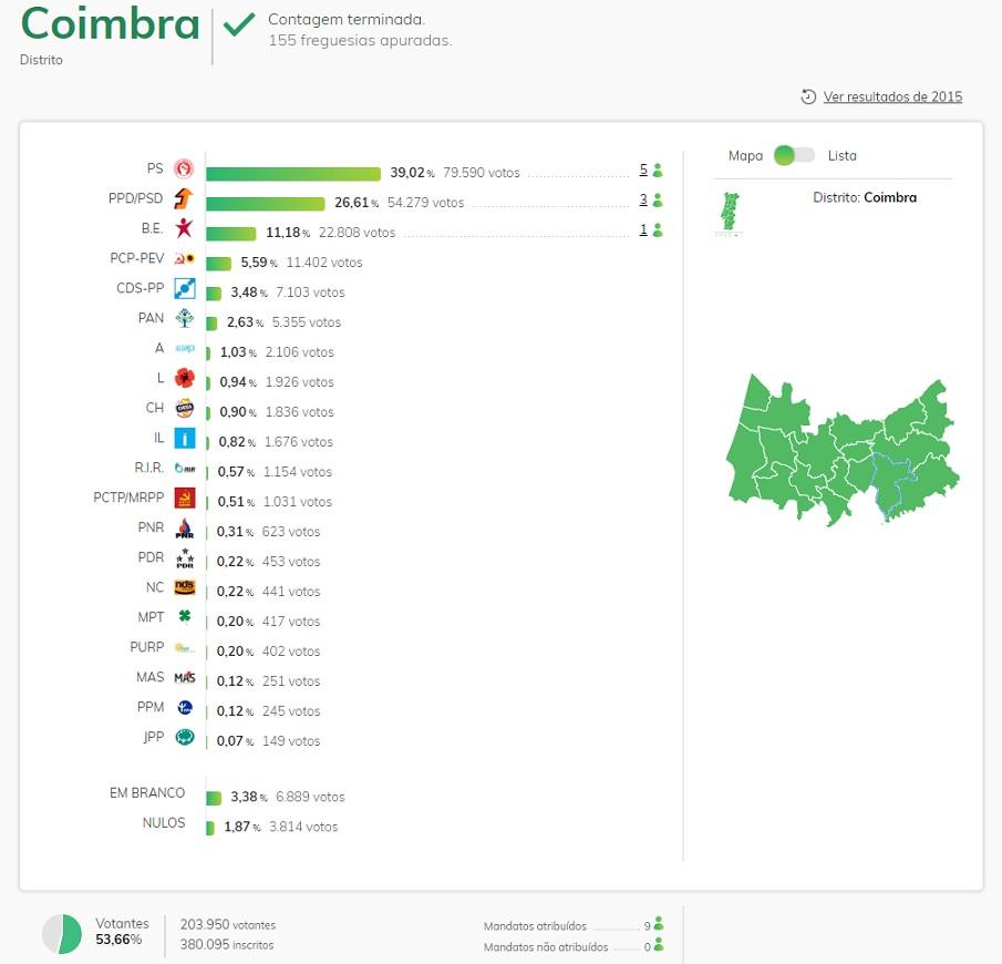 Resultados eleitorais das eleições legislativas pelo circulo de Coimbra, no Domingo, 6 de Outubro de 2019